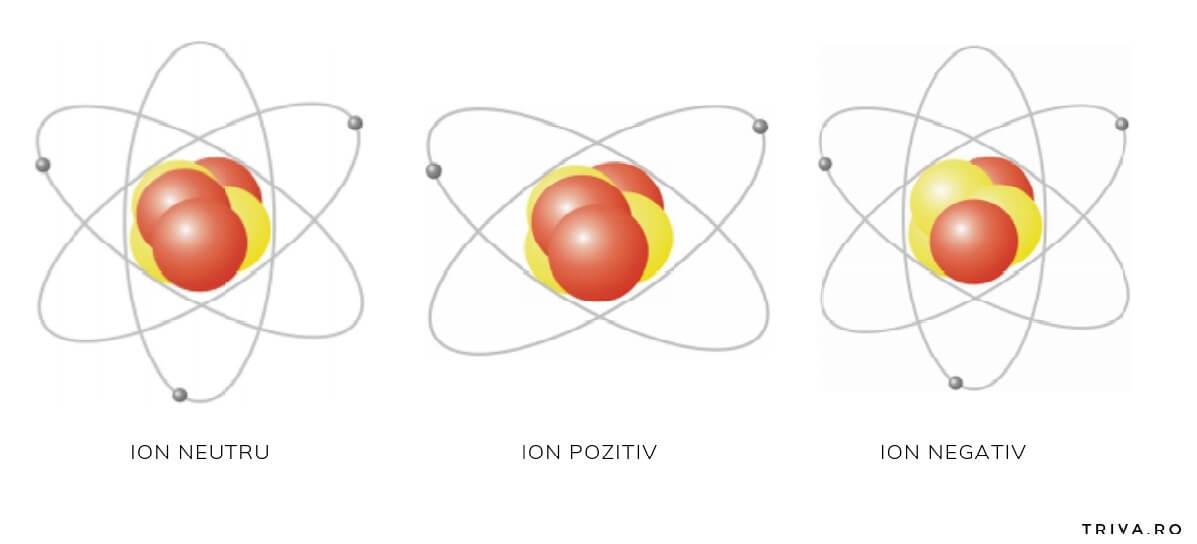 ionii negativi, ionii pozitivi, ionii neutri