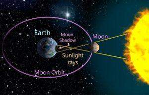 eclipsă, Eclipsele, Lună, Soare